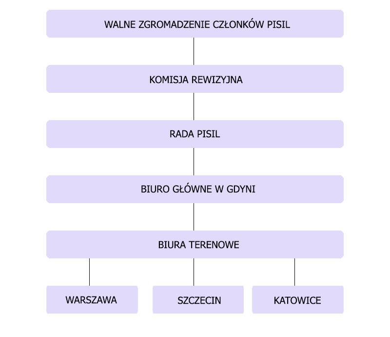 struktura_organizacyjna